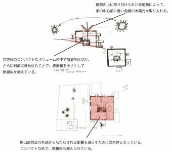 図11 ストローム邸