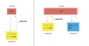 SNS及び写真投稿サイトにみる都市のイメージに関する研究