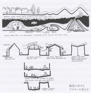図3 積雪に対するデザインの考え方のスケッチ