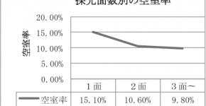 (仮)神田、新橋におけるビルの空室に伴う既存ストック活用法に関する研究