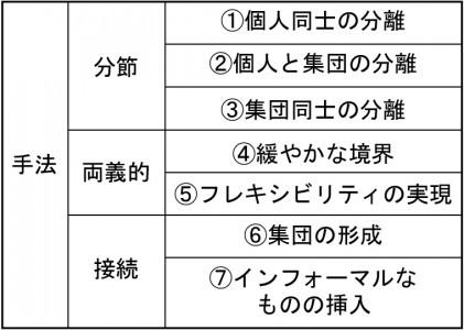 表5_手法の体系化