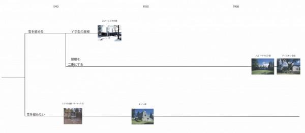 図6 変遷1