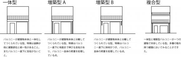 分類説明図B