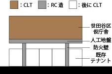 木造密集市街地におけるCLTを用いた段階的都市更新に関する研究 –東京都世田谷区三軒茶屋二丁目を対象とした建て替えをケーススタディとして–