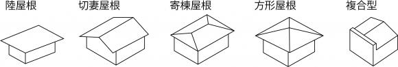 分類説明図Y