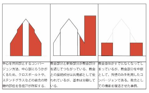 集合住宅分析