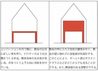 戸建住宅分析