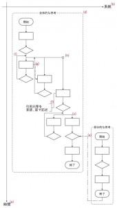 図 記述ルール
