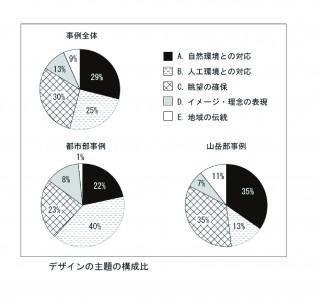 デザインの主題の構成比-01