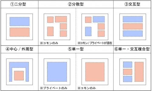 図8_大きなプランニングの6つのパターン