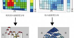 利用者の分布調査に基づく神奈川工科大学KAIT工房の空間特性に関する研究