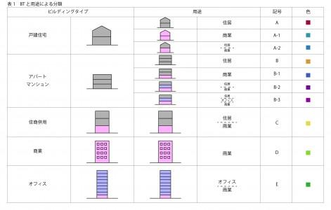 1007_表1-01