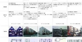 集合住宅におけるSIの調査・研究 -日本とオランダの事例において-
