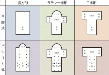教会建築分類2