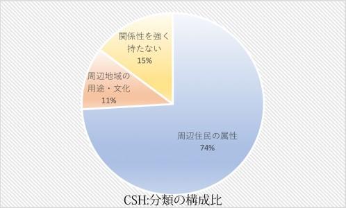 一般プロ円グラフ改変.xlsx