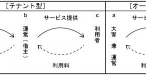 国内の「シェアワークスペース」における空間の分節・接続手法
