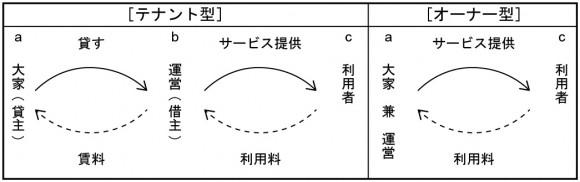図3_所有形態の種別