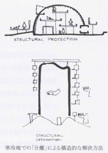 図7 寒冷地での「分離」による構造的な解決方法のスケッチ