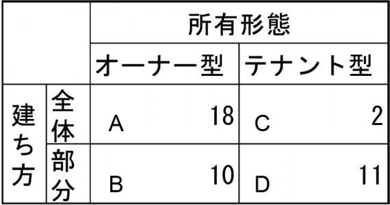 表2_所有形態と建ち方による分類