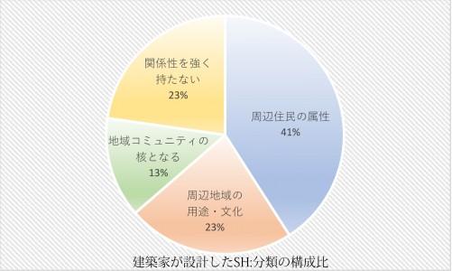 建プロ円グラフ改変.xlsx