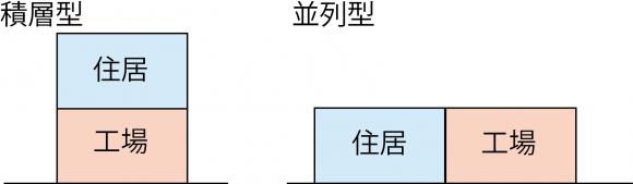分類説明図K