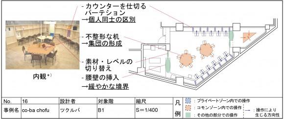 図9_小さなプランニングにおける操作の抽出例